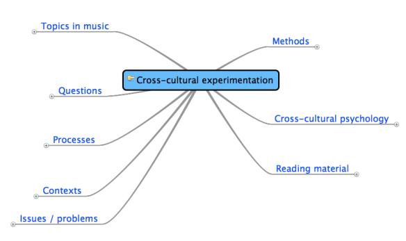 Cross-cultural experiments mind map