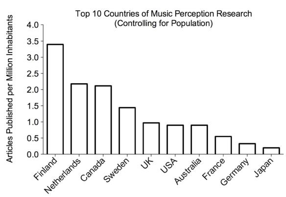 Musiikin havaitsemistutkimukset maan väkilukuun suhteutettuna