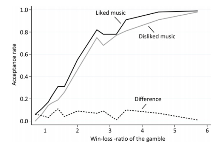 Mielimusiikki ja riskinotto