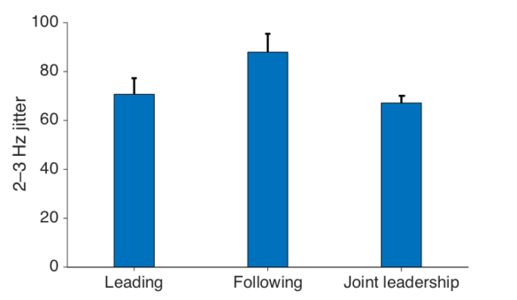 Jitter in different conditions. The difference between Following and Joint Leadership is significant at p<0.01 level.