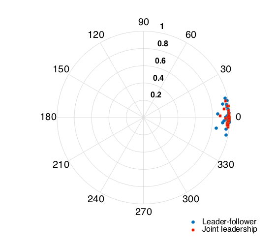 Polar graph of the phase differences for circle-drawing trials. Angle represents lag, the distance from the origin represents synchrony, ranging from 0 (no sync) to 1 (perfect unison).